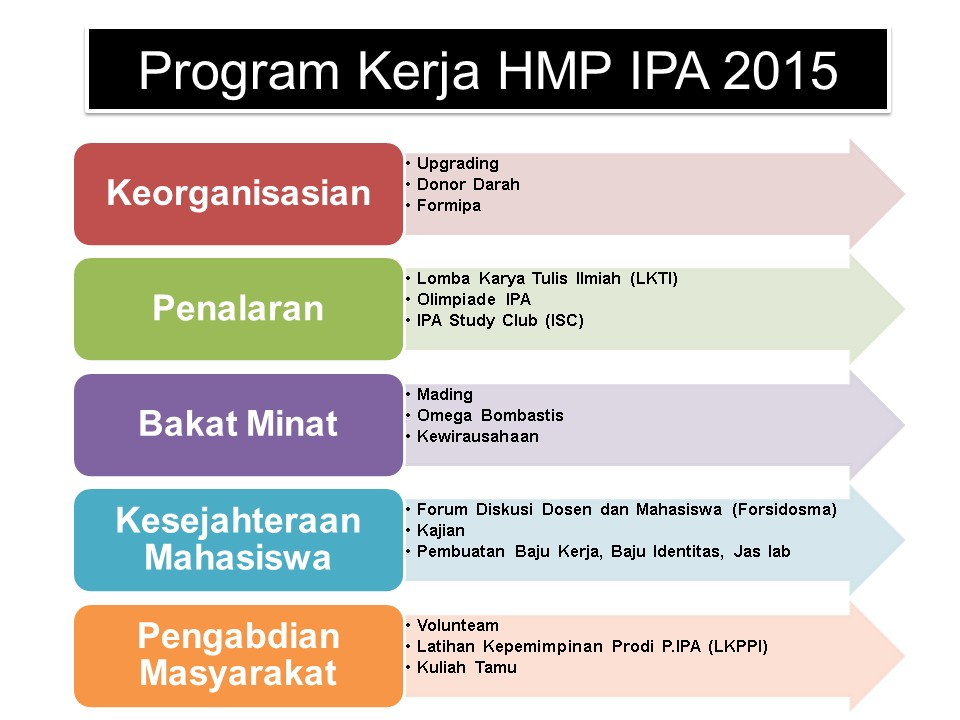PROGRAM KERJA HMP