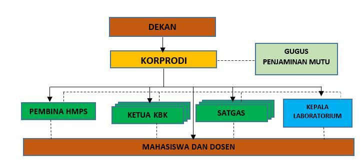 struktur organisasi ipa